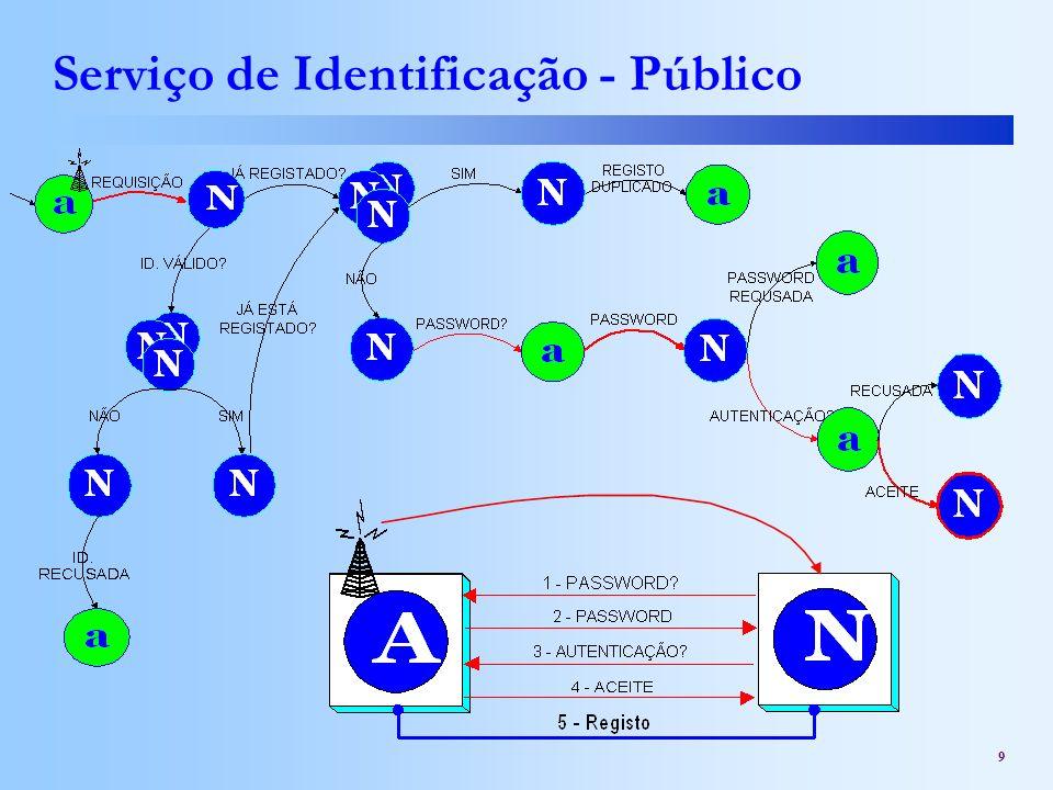 Serviço de Identificação - Público