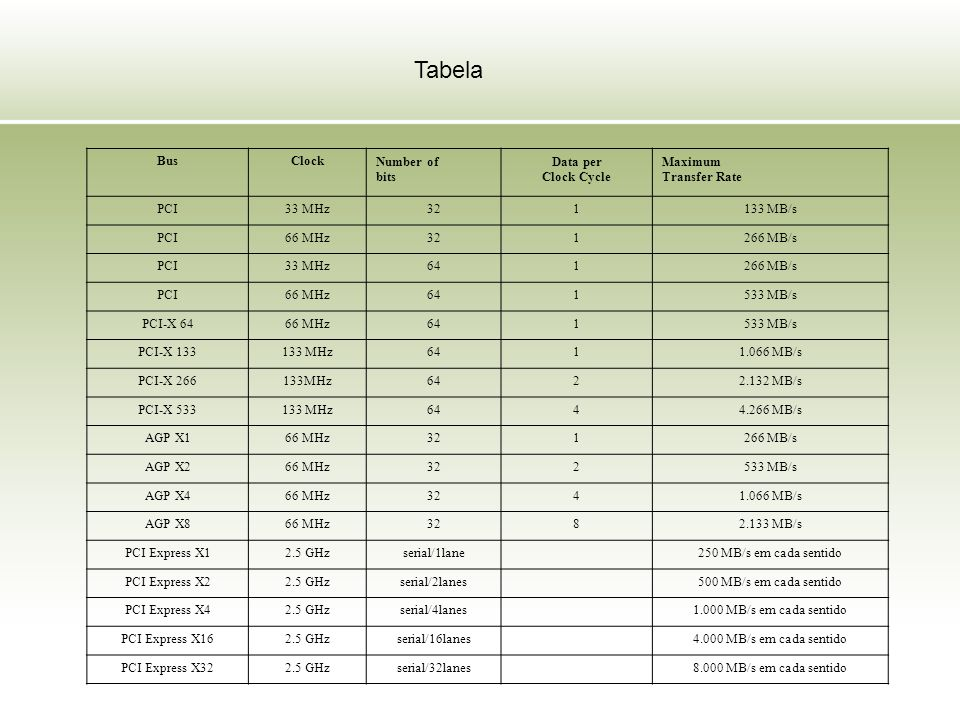 Tabela Bus Clock Number of bits Data per Clock Cycle Maximum