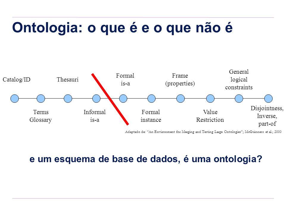 Ontologia: o que é e o que não é