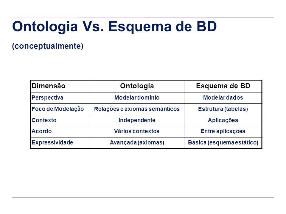 Ontologia Vs. Esquema de BD