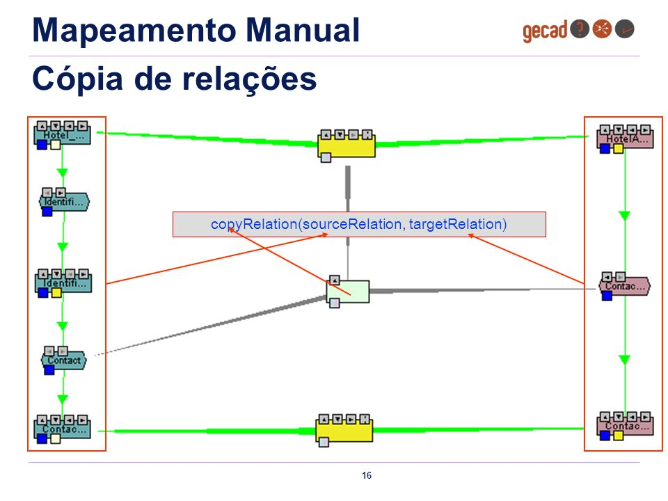copyRelation(sourceRelation, targetRelation)