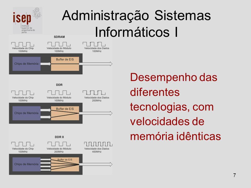 Administração Sistemas Informáticos I