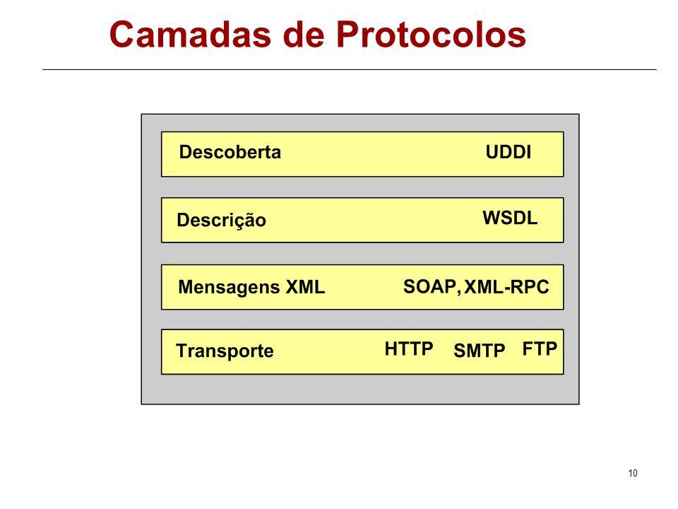 Camadas de Protocolos