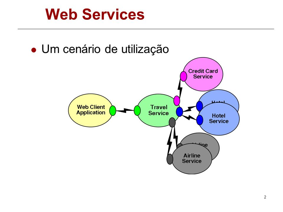 Web Services Um cenário de utilização