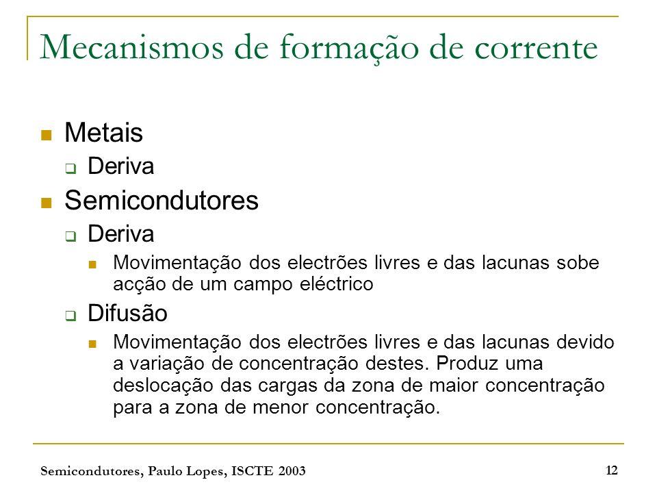 Mecanismos de formação de corrente