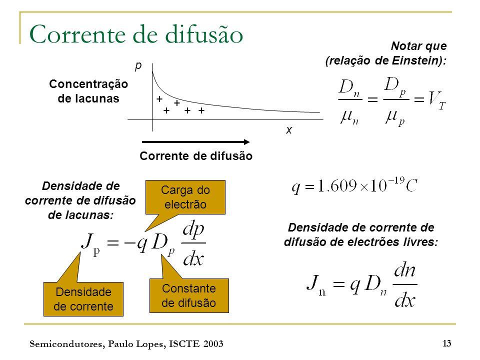Corrente de difusão Notar que (relação de Einstein): p Concentração