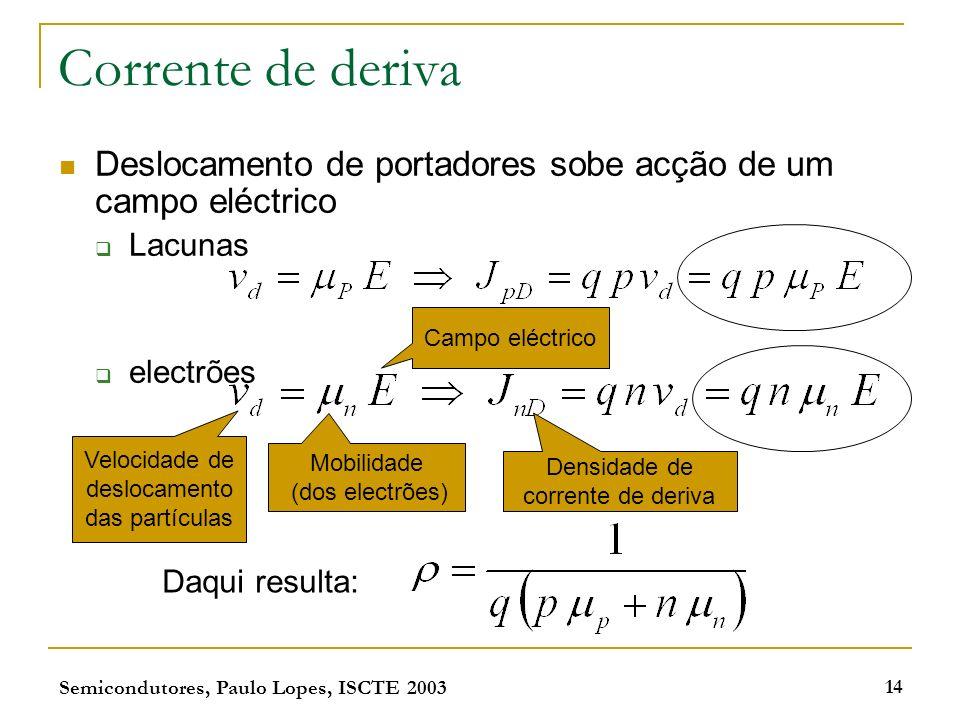 Corrente de deriva Deslocamento de portadores sobe acção de um campo eléctrico. Lacunas. electrões.
