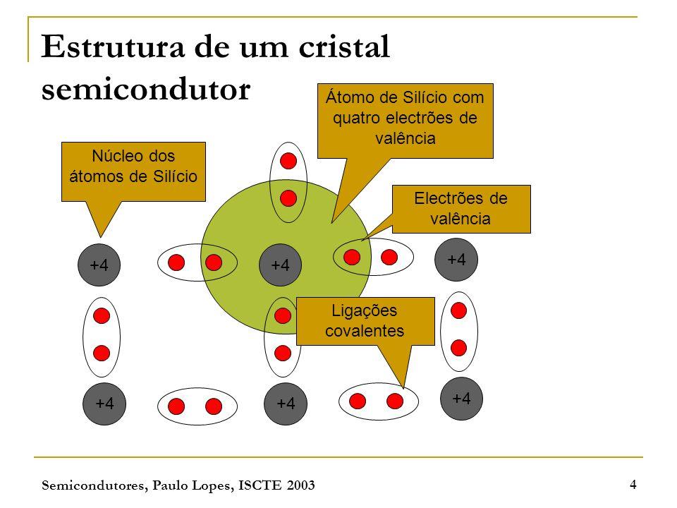 Estrutura de um cristal semicondutor