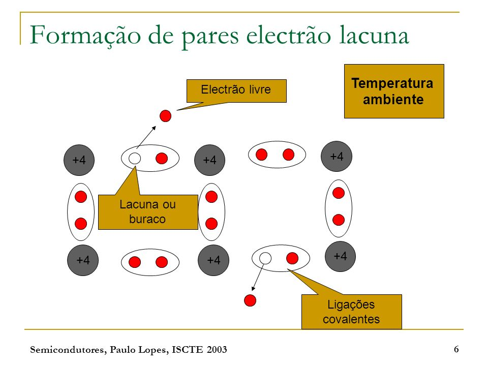 Formação de pares electrão lacuna