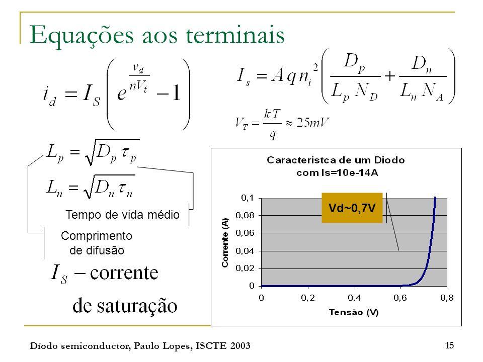 Equações aos terminais