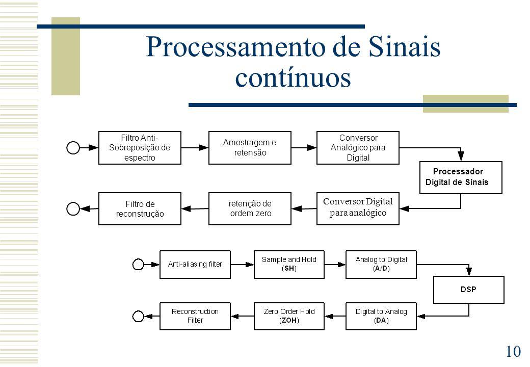 Processamento de Sinais contínuos