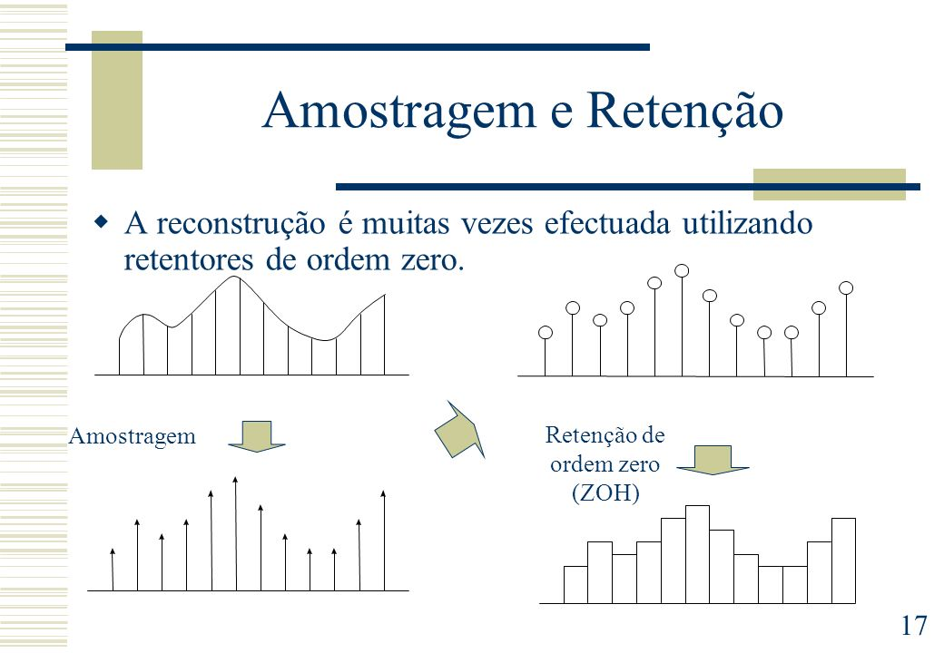 Retenção de ordem zero (ZOH)