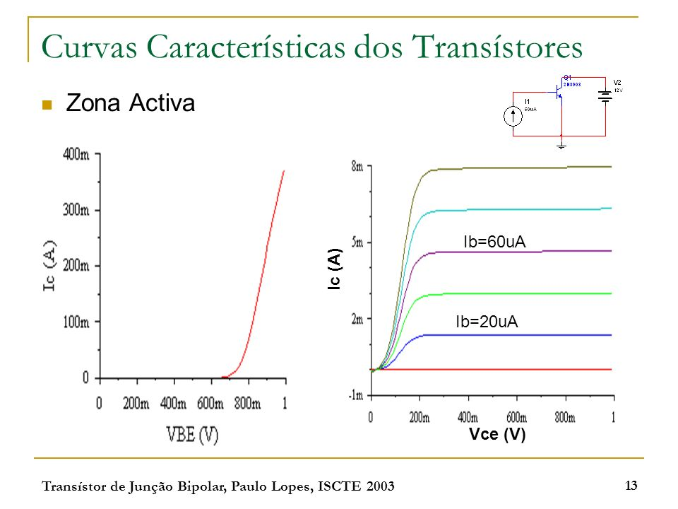 Curvas Características dos Transístores