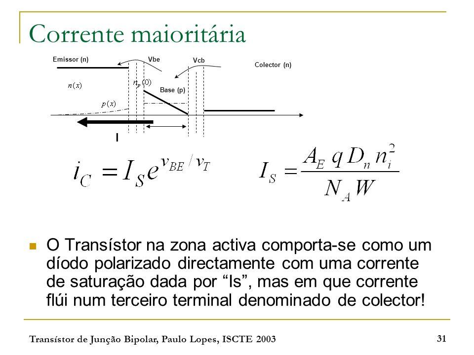 Corrente maioritária Emissor (n) Vbe. Vcb. Colector (n) Base (p) I.