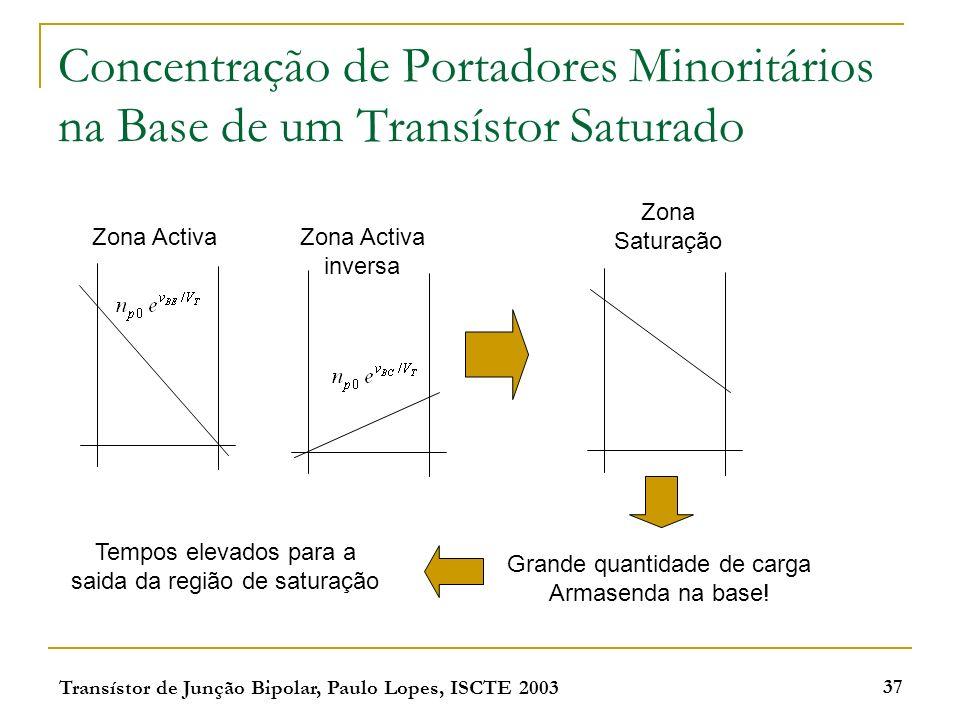 Concentração de Portadores Minoritários na Base de um Transístor Saturado