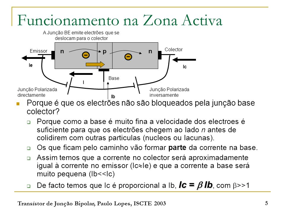 Funcionamento na Zona Activa