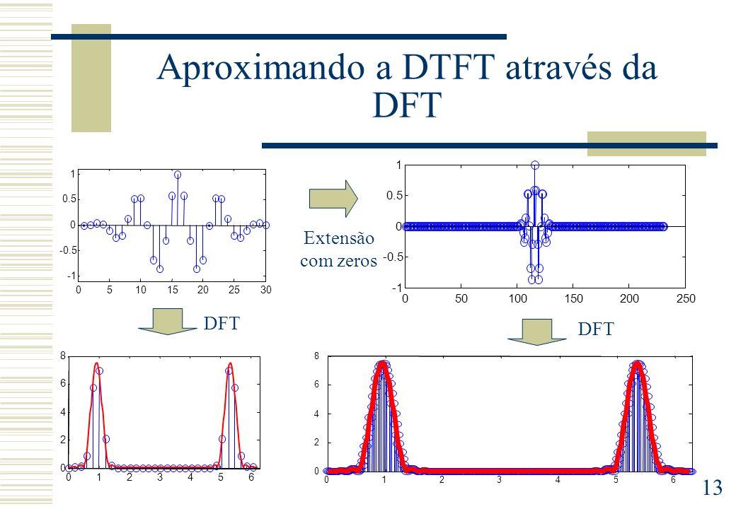 Aproximando a DTFT através da DFT