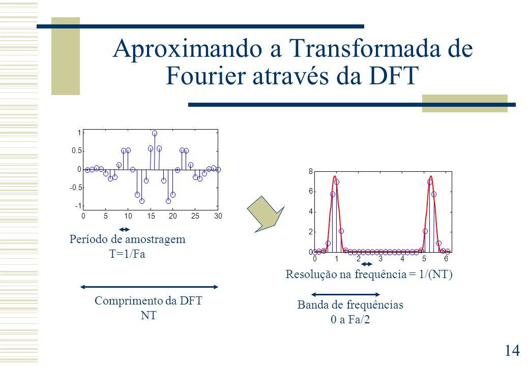Aproximando a Transformada de Fourier através da DFT
