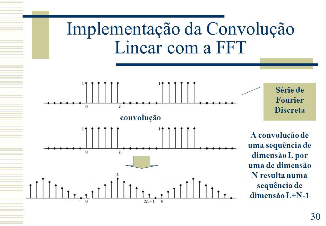 Implementação da Convolução Linear com a FFT