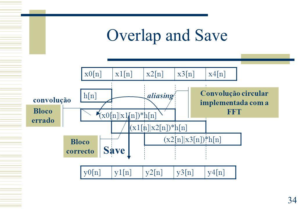 Convolução circular implementada com a FFT