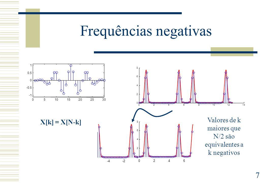 Frequências negativas