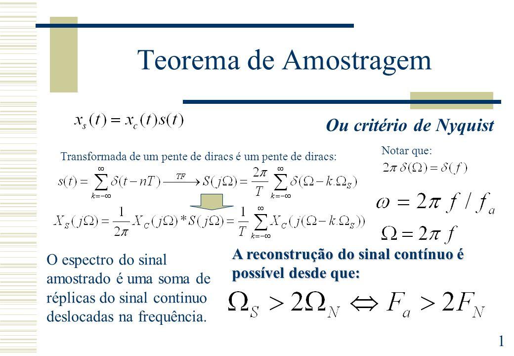 Teorema de Amostragem Ou critério de Nyquist
