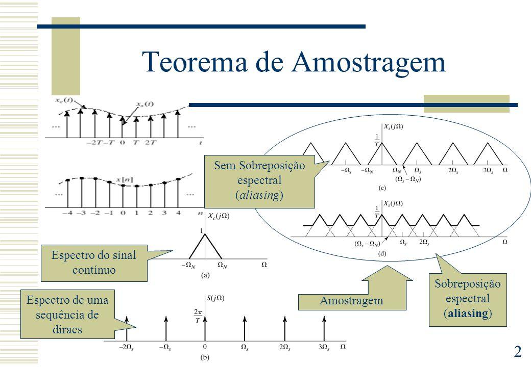 Teorema de Amostragem Sem Sobreposição espectral (aliasing)