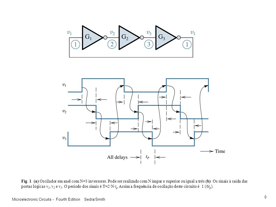 Fig. 1 (a) Oscilador em anel com N=3 inversores