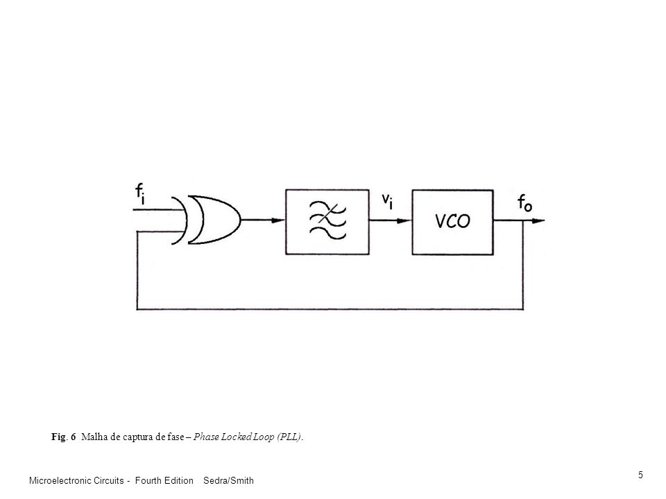 Fig. 6 Malha de captura de fase – Phase Locked Loop (PLL).
