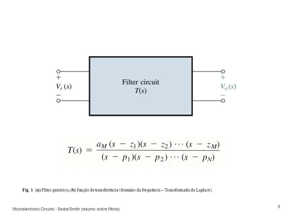 Fig. 1 (a) Filtro genérico, (b) função de transferência (domínio da frequência – Transformada de Laplace).