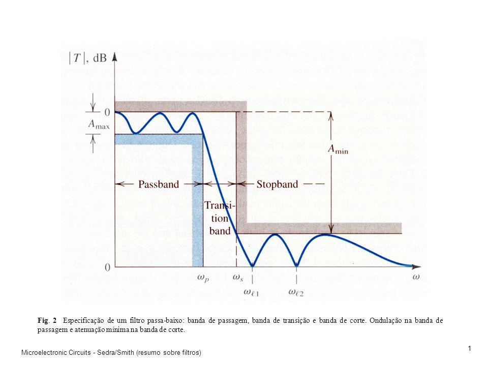 Fig. 2 Especificação de um filtro passa-baixo: banda de passagem, banda de transição e banda de corte. Ondulação na banda de passagem e atenuação mínima na banda de corte.