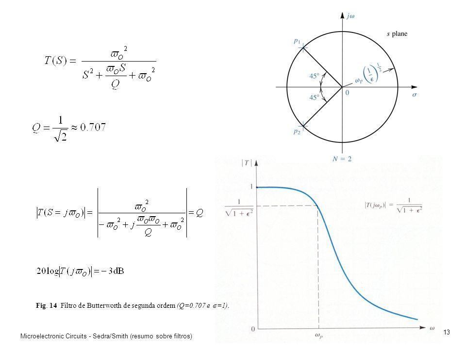 Fig. 14 Filtro de Butterworth de segunda ordem (Q=0.707 e =1).