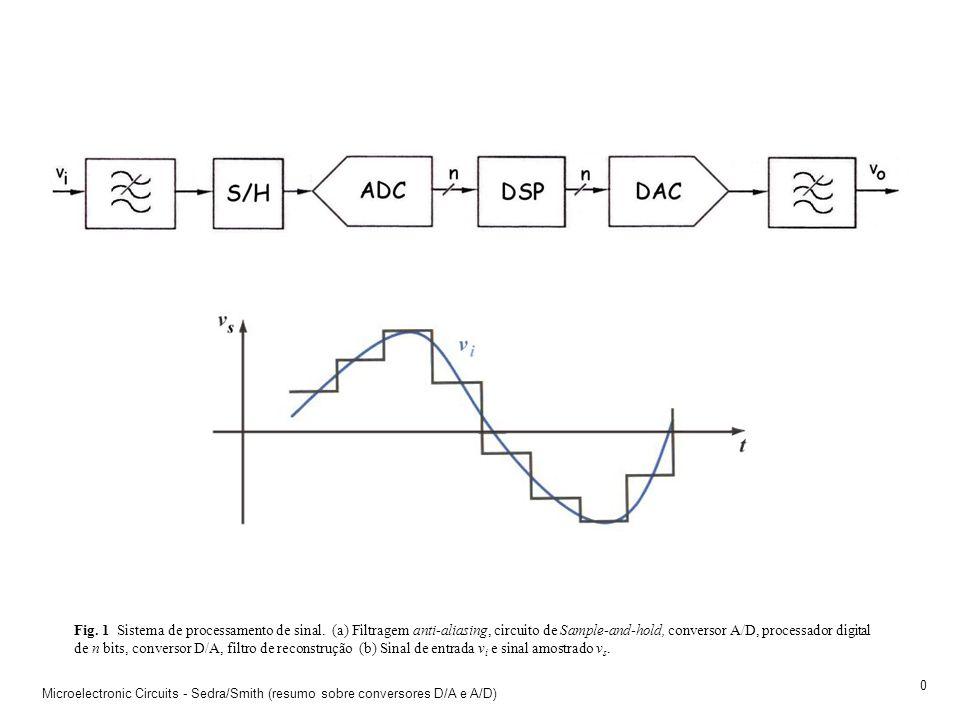 Fig. 1 Sistema de processamento de sinal