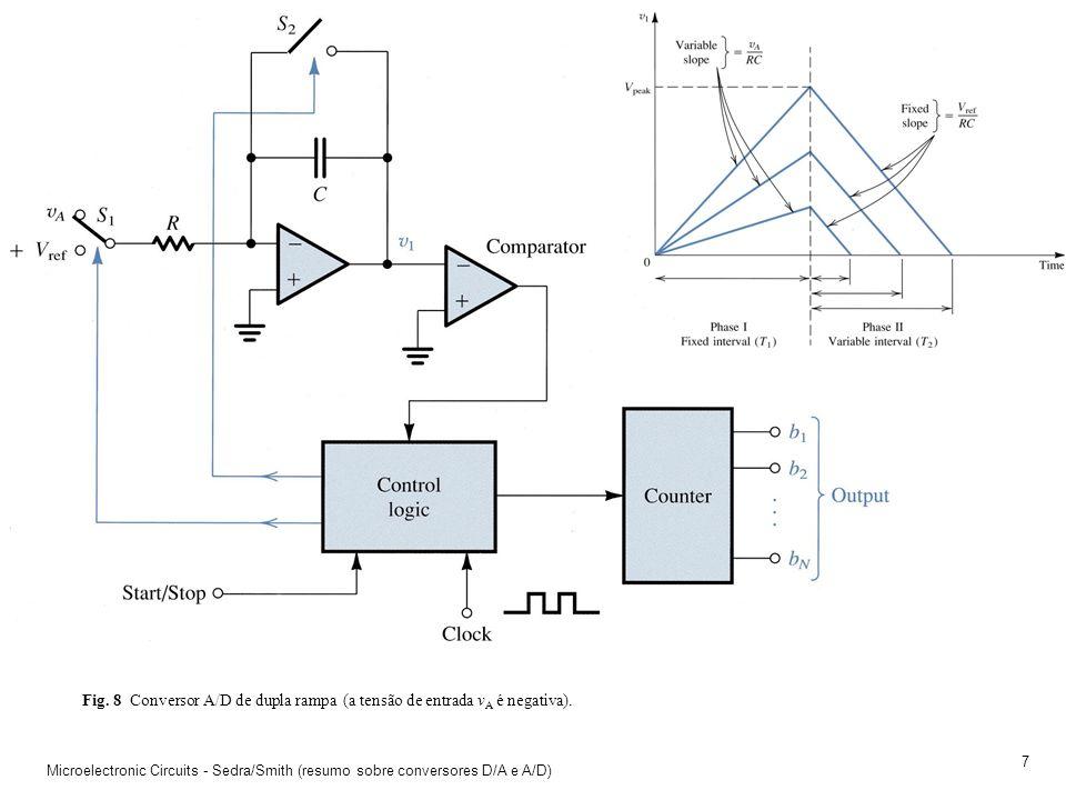Fig. 8 Conversor A/D de dupla rampa (a tensão de entrada vA é negativa).