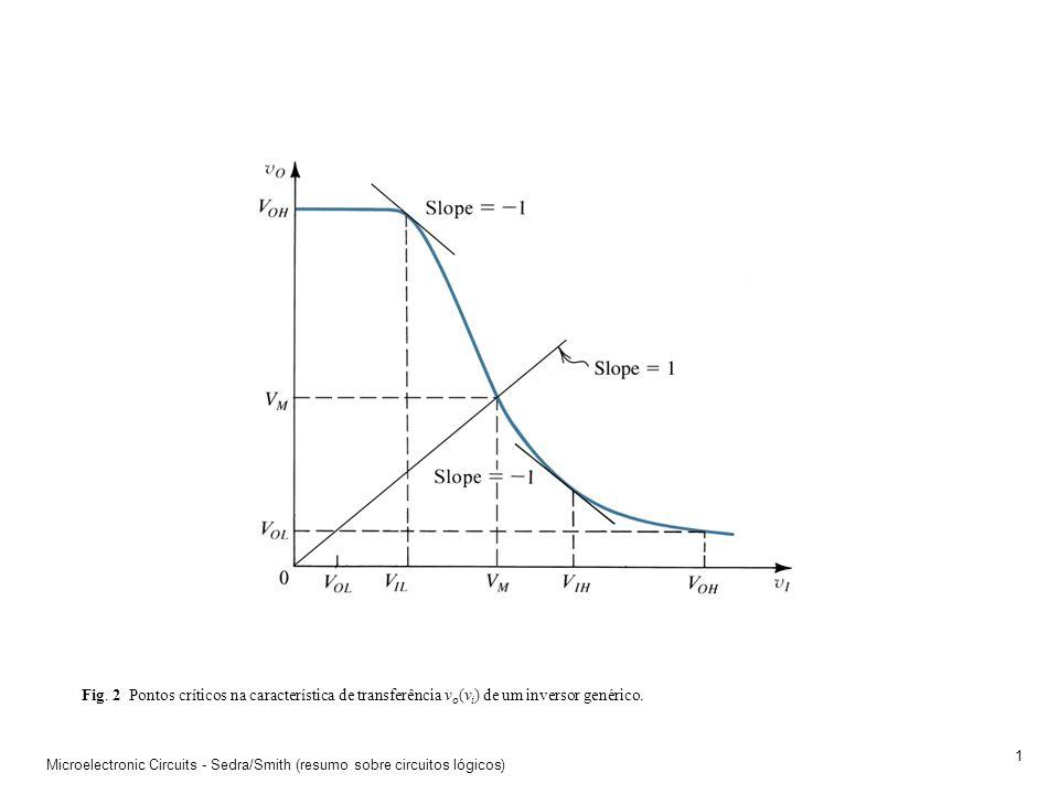 Fig. 2 Pontos críticos na característica de transferência vo(vi) de um inversor genérico.