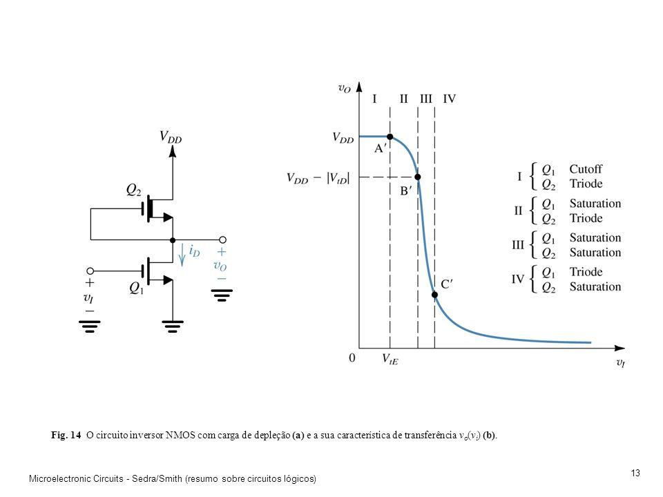 Fig. 14 O circuito inversor NMOS com carga de depleção (a) e a sua característica de transferência vo(vi) (b).