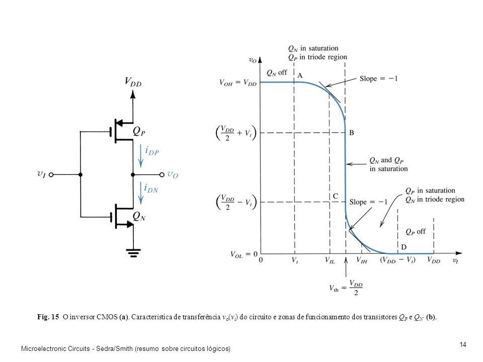 Fig. 15 O inversor CMOS (a). Característica de transferência vo(vi) do circuito e zonas de funcionamento dos transístores QP e QN (b).