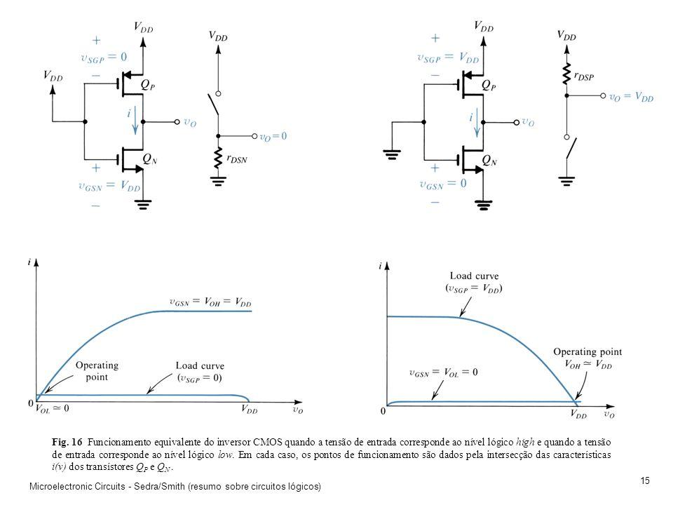 Fig. 16 Funcionamento equivalente do inversor CMOS quando a tensão de entrada corresponde ao nível lógico high e quando a tensão de entrada corresponde ao nível lógico low. Em cada caso, os pontos de funcionamento são dados pela intersecção das características i(v) dos transístores QP e QN .