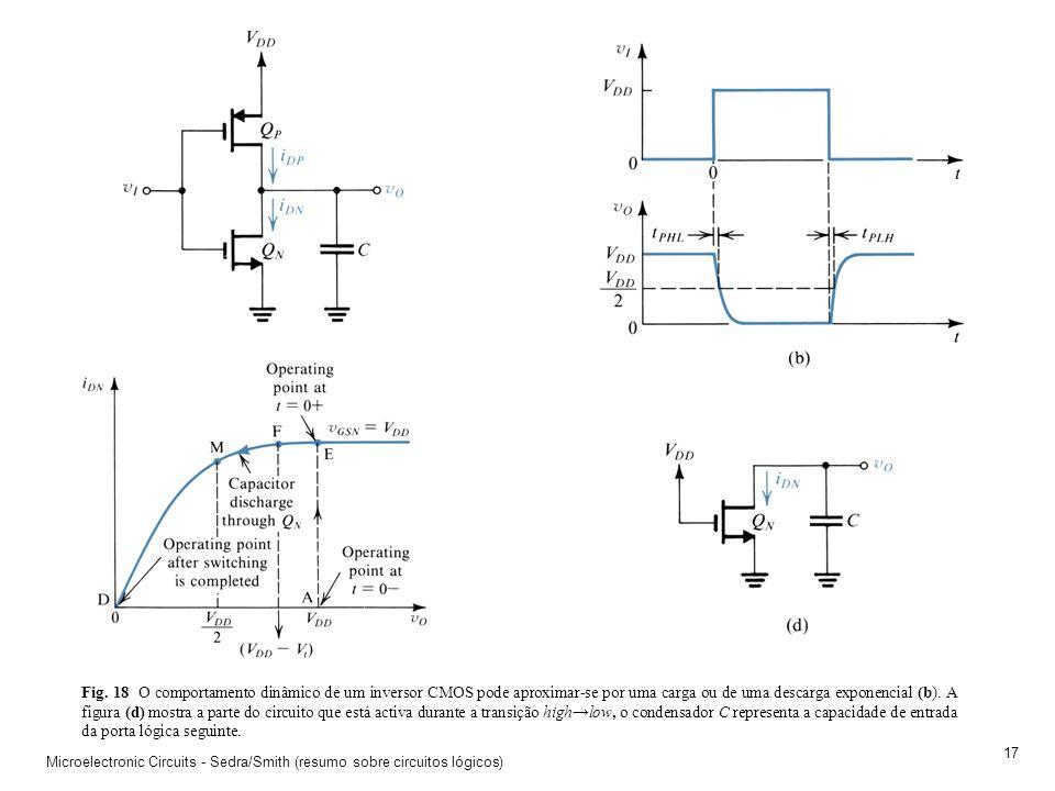 Fig. 18 O comportamento dinâmico de um inversor CMOS pode aproximar-se por uma carga ou de uma descarga exponencial (b). A figura (d) mostra a parte do circuito que está activa durante a transição high→low, o condensador C representa a capacidade de entrada da porta lógica seguinte.