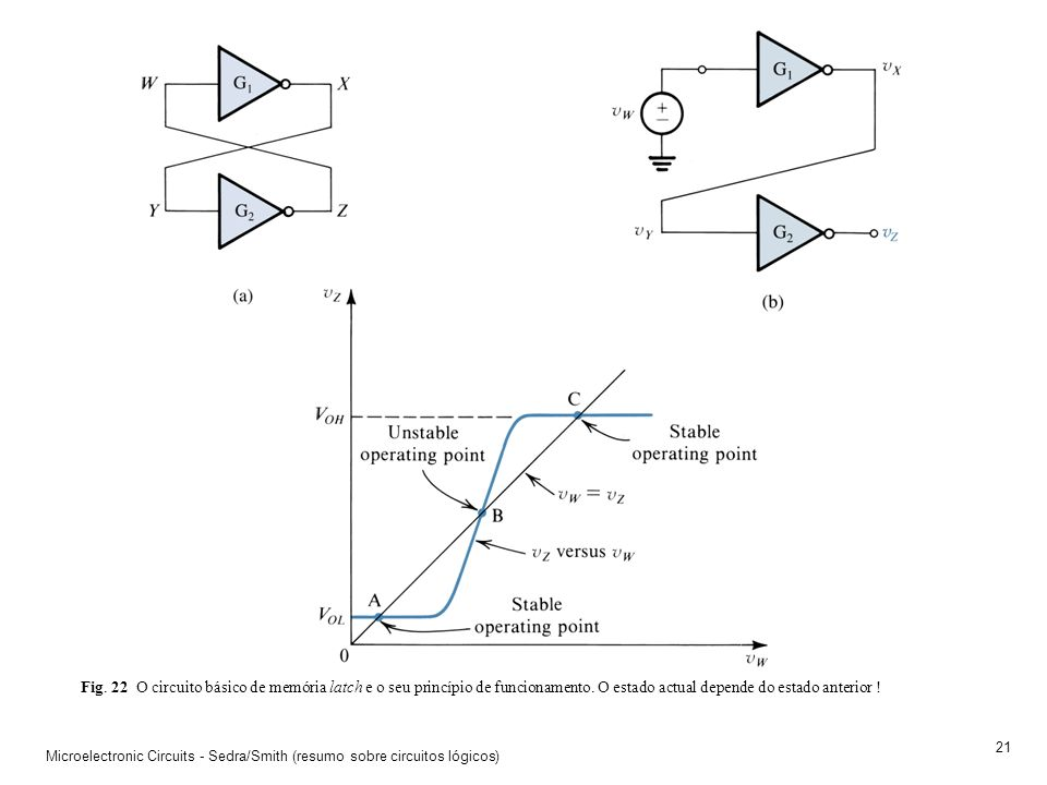 Fig. 22 O circuito básico de memória latch e o seu princípio de funcionamento. O estado actual depende do estado anterior !