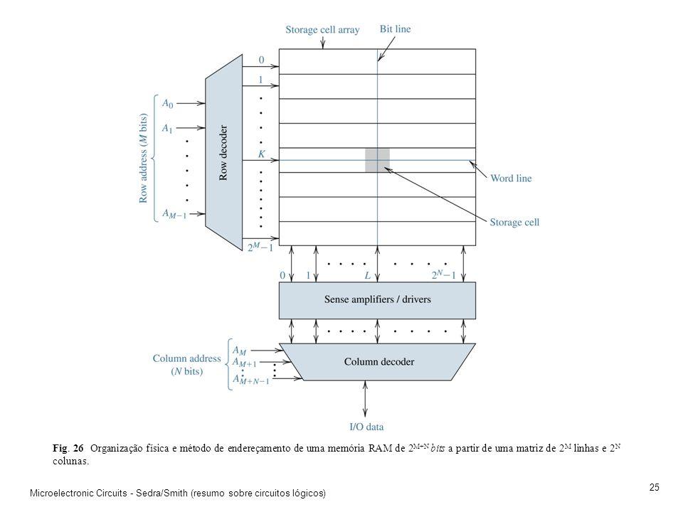 Fig. 26 Organização física e método de endereçamento de uma memória RAM de 2M+N bits a partir de uma matriz de 2M linhas e 2N colunas.