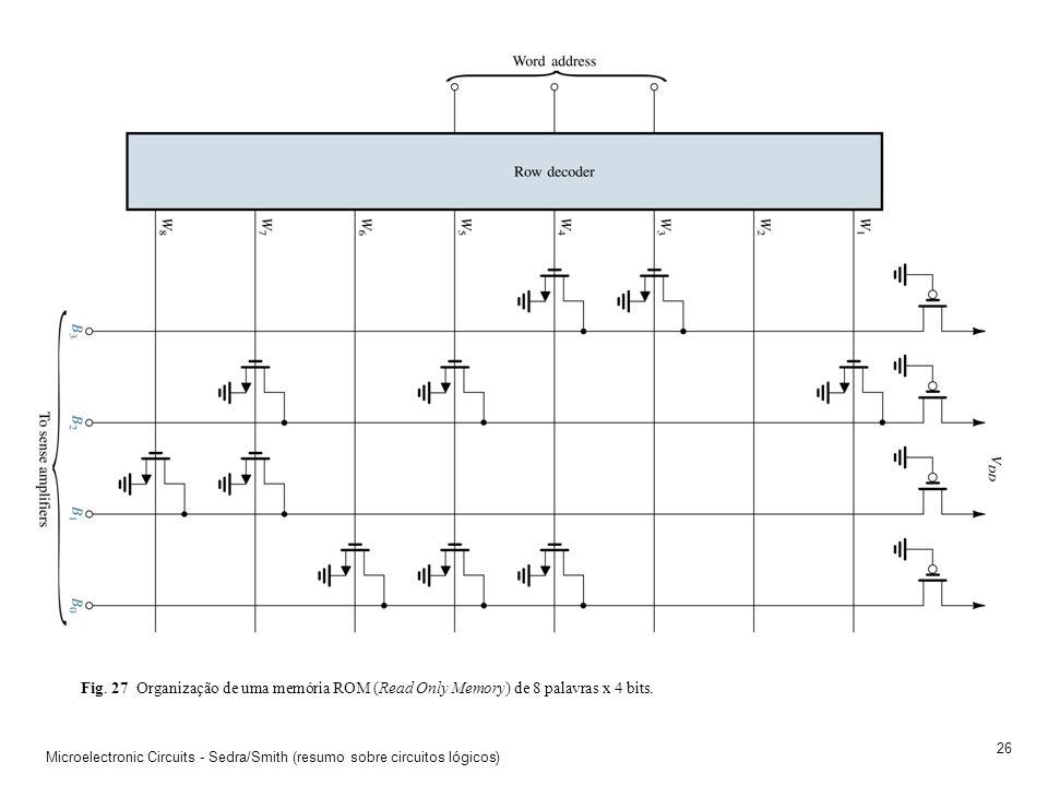 Fig. 27 Organização de uma memória ROM (Read Only Memory) de 8 palavras x 4 bits.