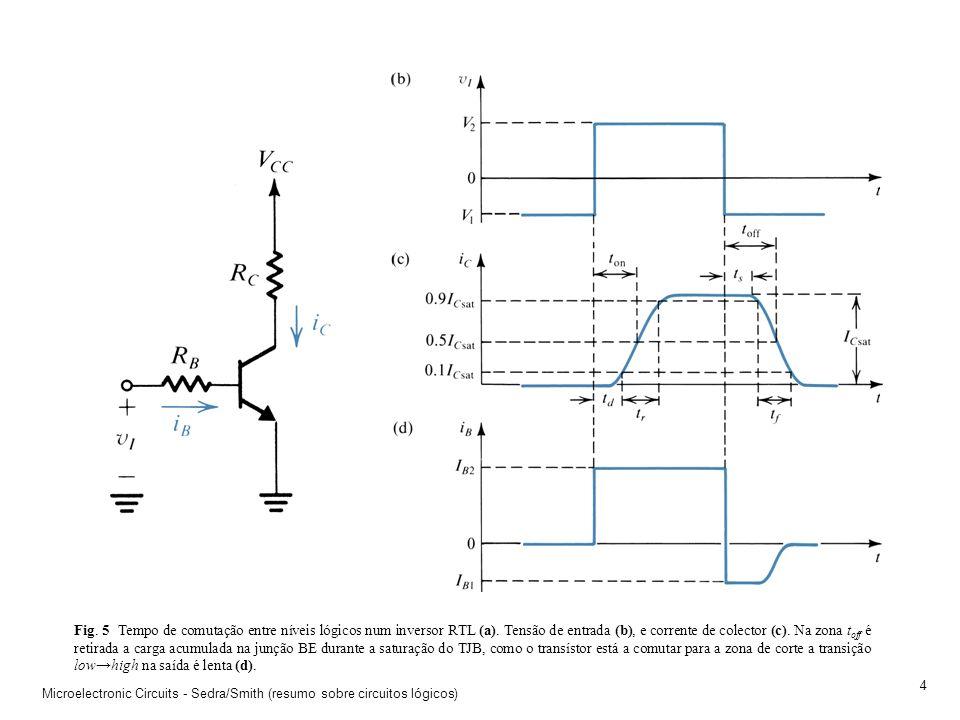 Fig. 5 Tempo de comutação entre níveis lógicos num inversor RTL (a)