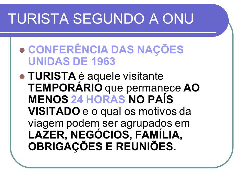 TURISTA SEGUNDO A ONU CONFERÊNCIA DAS NAÇÕES UNIDAS DE 1963