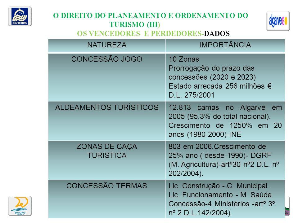 O DIREITO DO PLANEAMENTO E ORDENAMENTO DO TURISMO (III)
