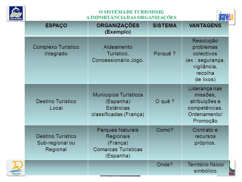 O SISTEMA DE TURISMO(II) A IMPORTÂNCIA DAS ORGANIZAÇÕES