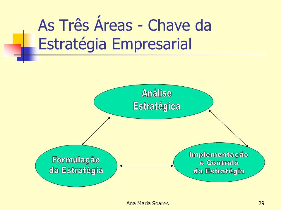 As Três Áreas - Chave da Estratégia Empresarial