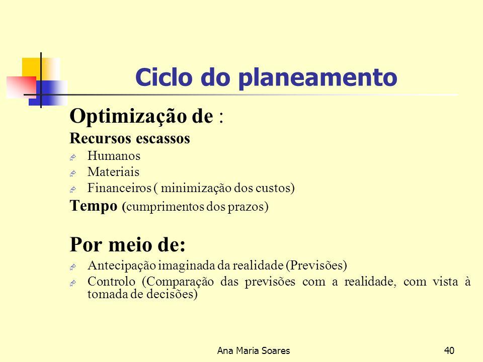 Ciclo do planeamento Optimização de : Por meio de: Recursos escassos