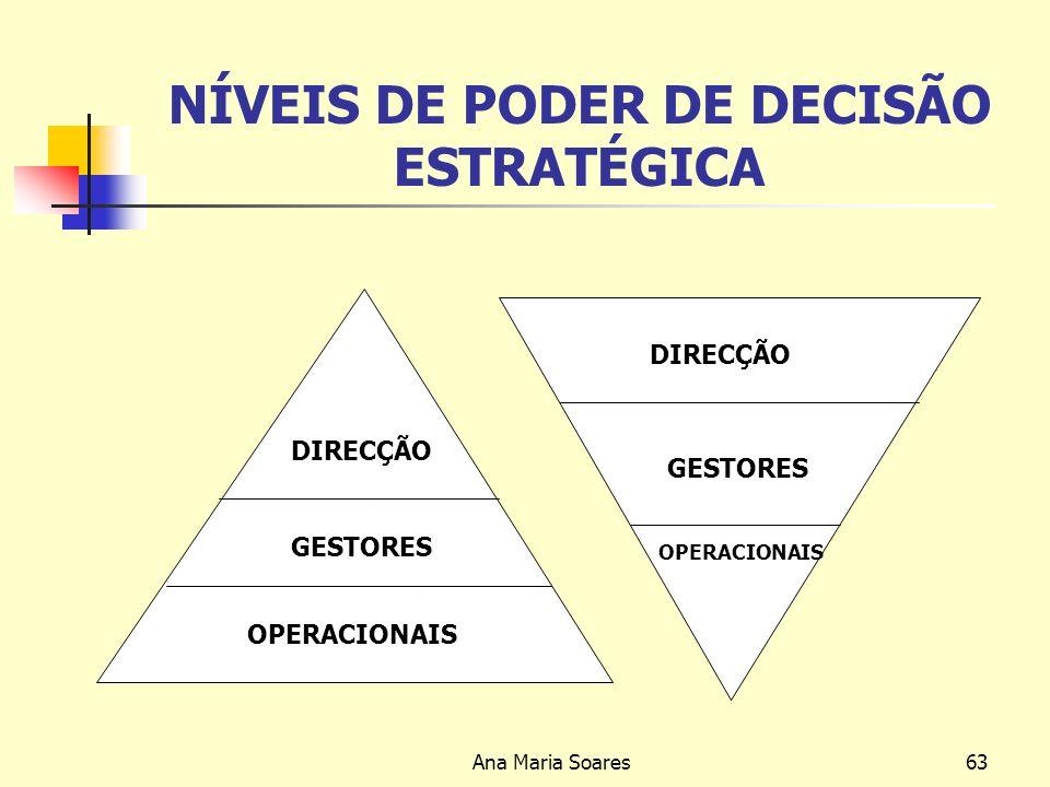 NÍVEIS DE PODER DE DECISÃO ESTRATÉGICA