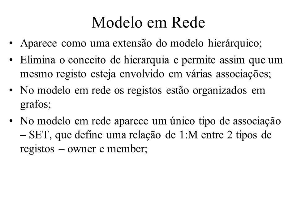 Modelo em Rede Aparece como uma extensão do modelo hierárquico;